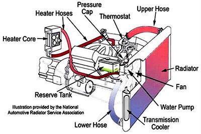 radiator-repair-gateway-auto-service-chicago-illinois